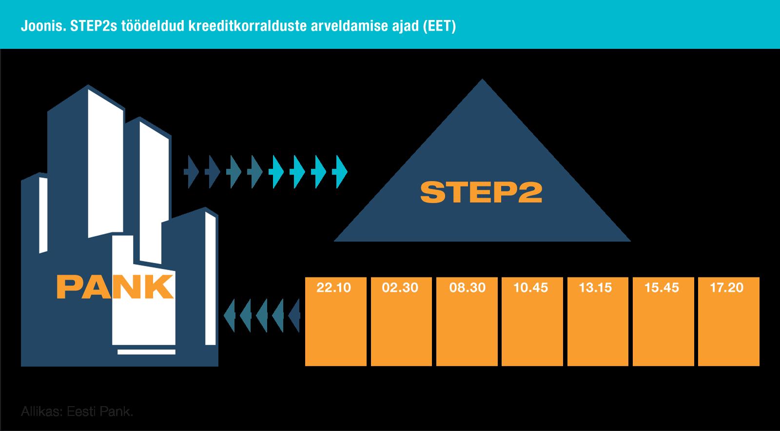 STEP2s töödeldud kreeditkorralduste arveldamise ajad (EET)