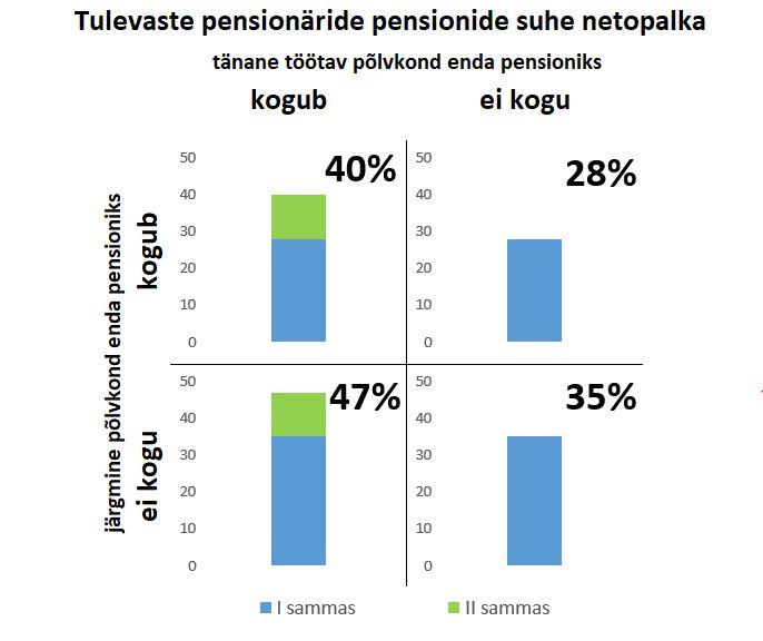Tulevaste pensionäride pensionide suhe netopalka