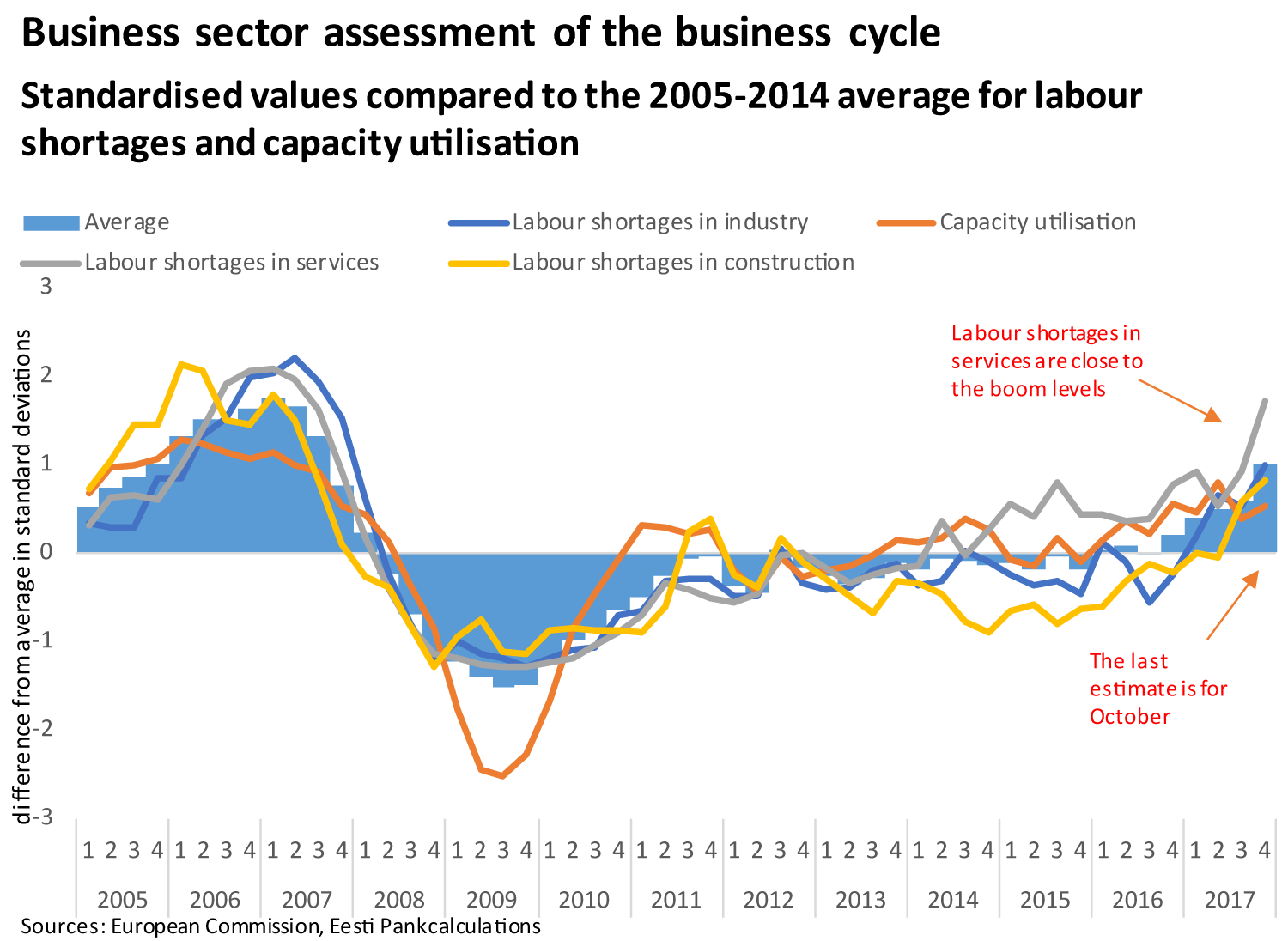 Business sector assessment of the business cycle
