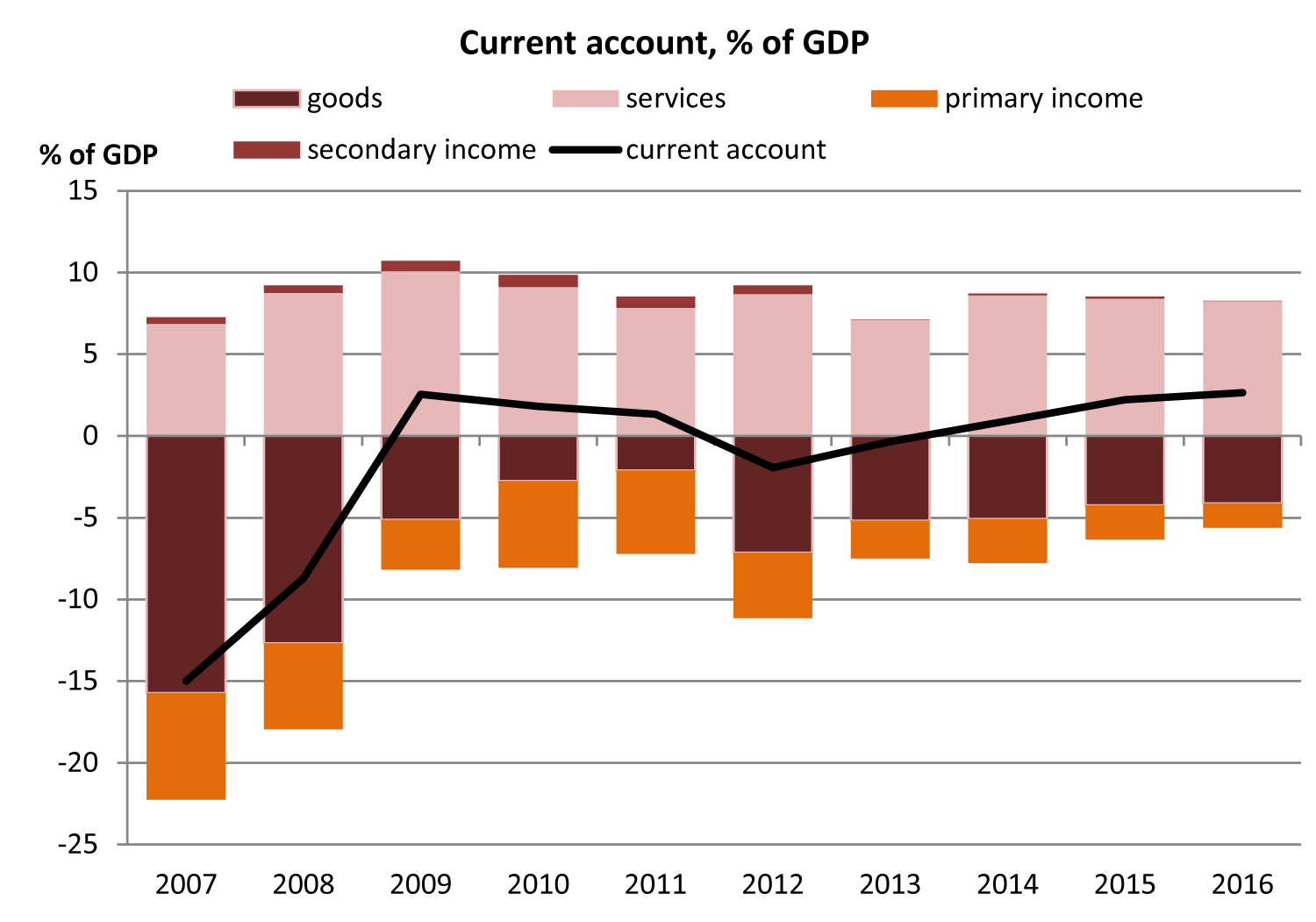 Current account, % of GDP