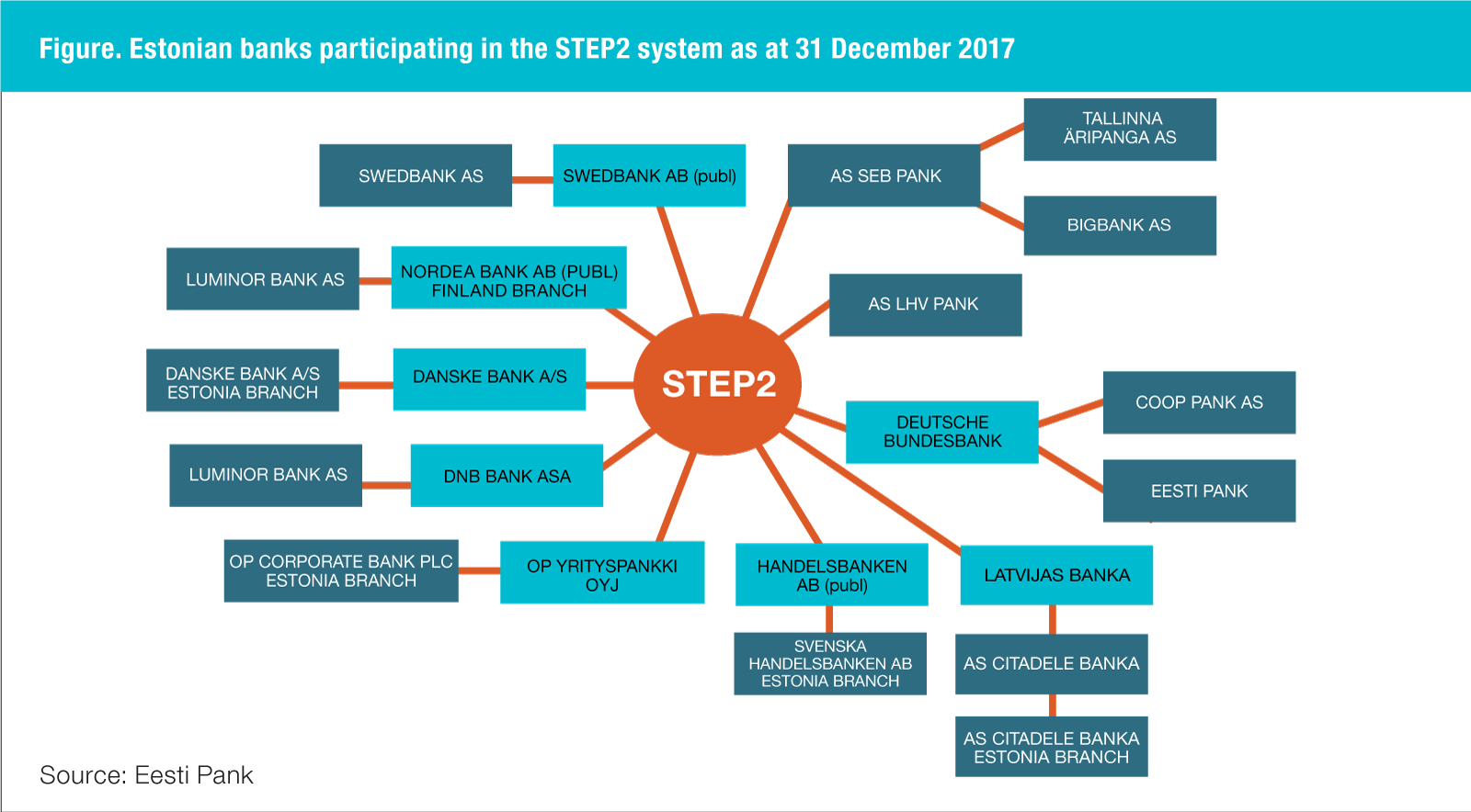 Participation of Estonian banks in the STEP2 system