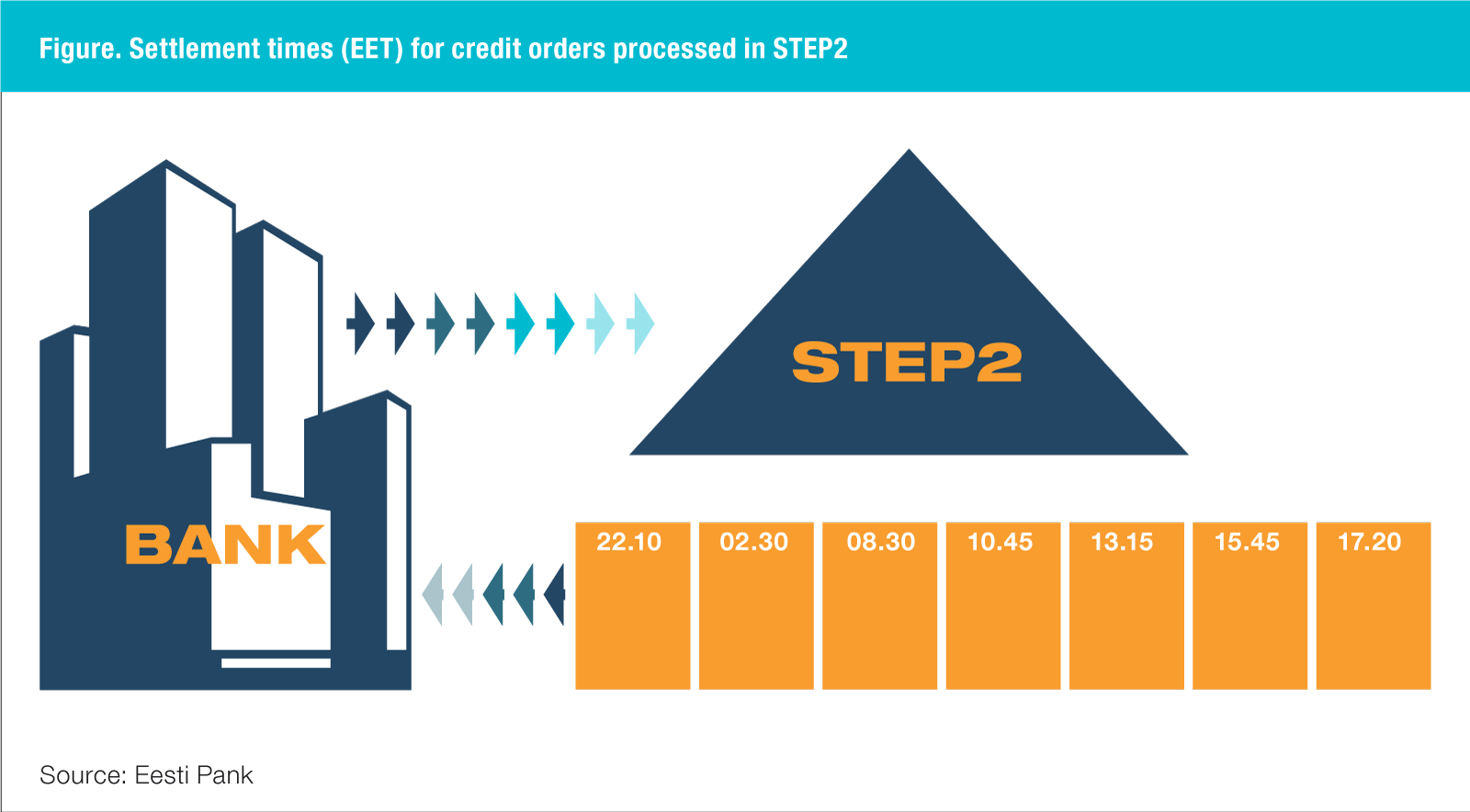 Settlement times for credit transfers processed in STEP2 (EET)