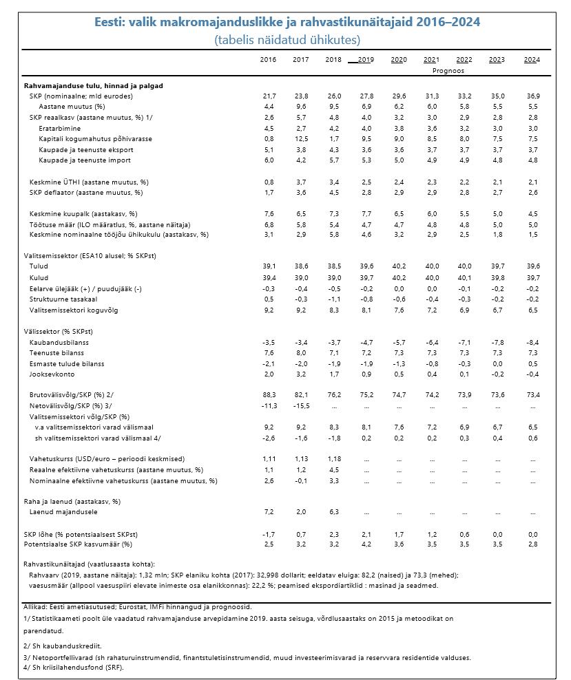 Eesti: valik makromajanduslikke ja rahvastikunäitajaid 2016–2024