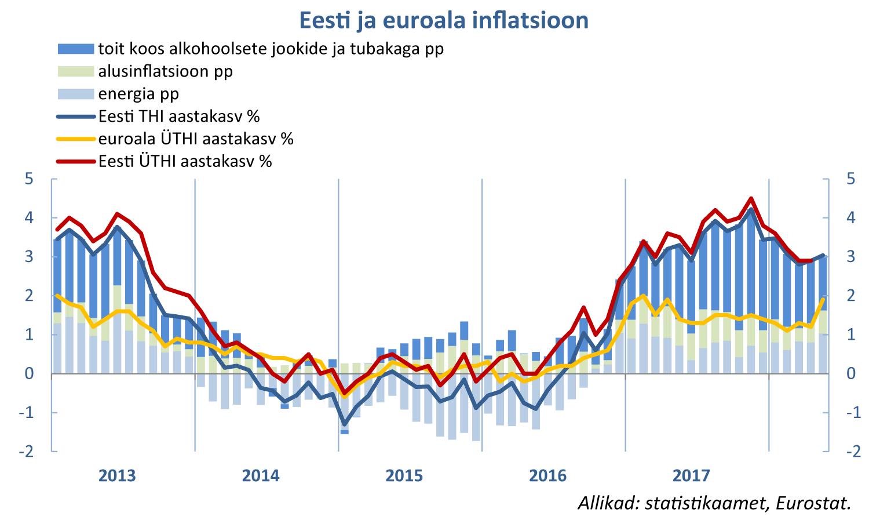 Eesti ja euroala inflatsioon