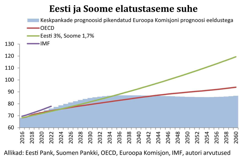 Eesti ja Soome elatustaseme suhe