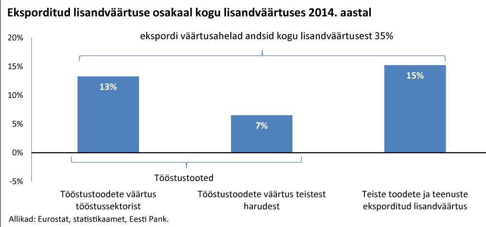 Töötleva tööstuse tootlikkus võrreldes teiste harudega 2016. aastal