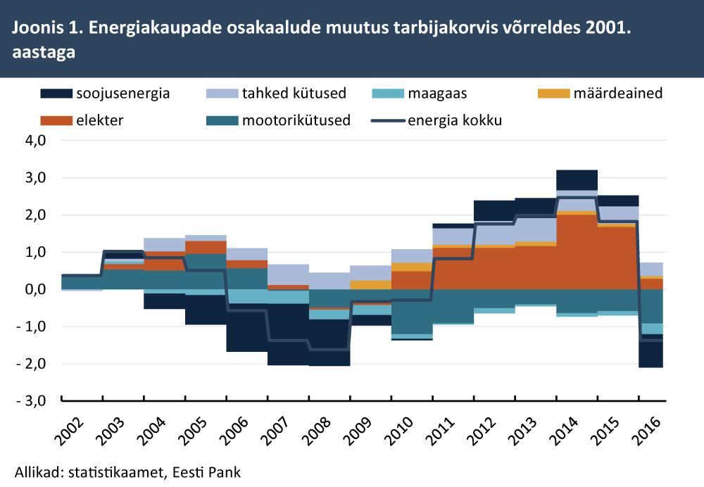Energiakaupade osakaalude muutus tarbijakorvis võrreldes 2001. aastaga