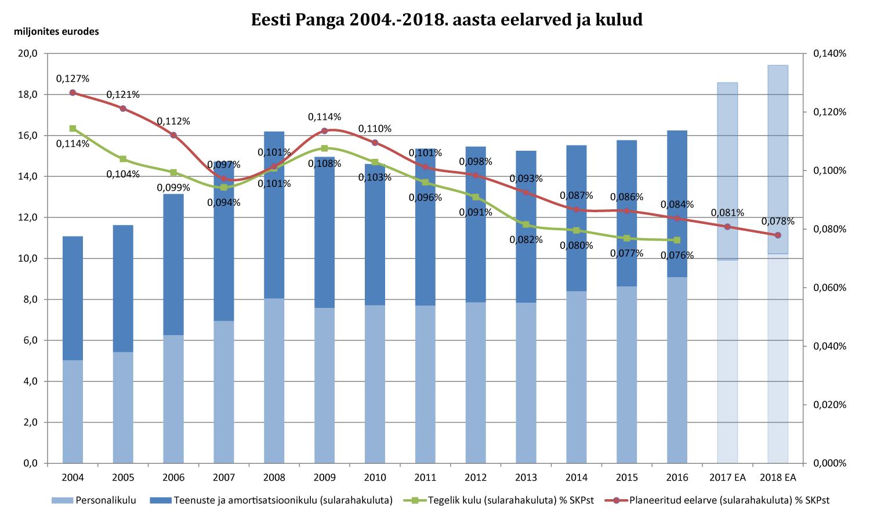 Eesti Panga 2004.–2018. aasta eelarved ja kulud võrdluses SKPga