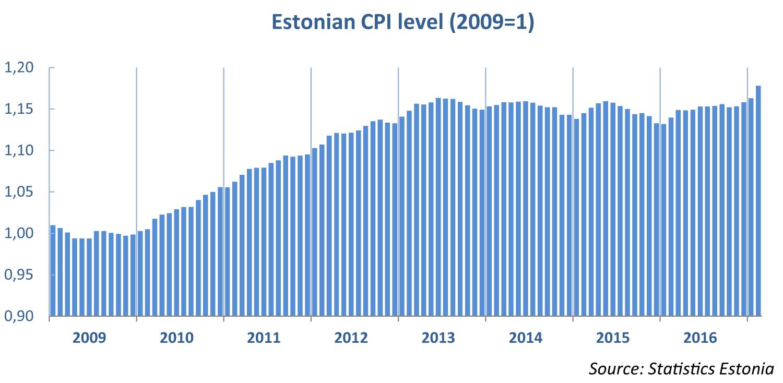 Estonian CPI level