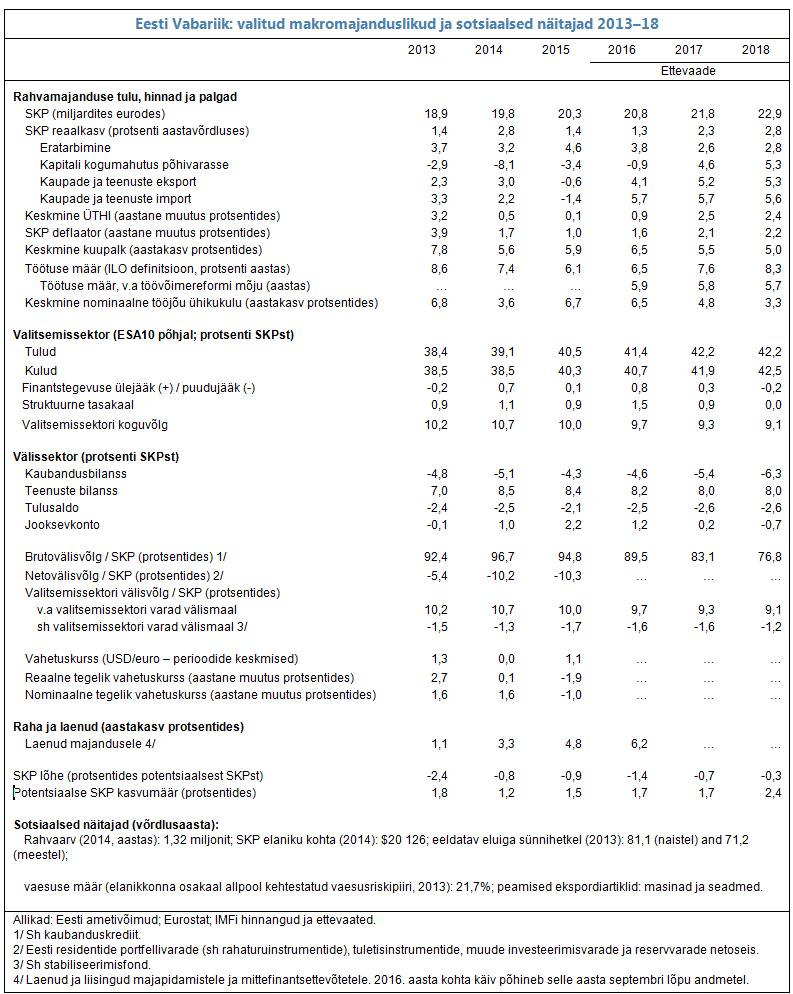 Eesti Vabariik: valitud makromajanduslikud ja sotsiaalsed näitajad 2013–18
