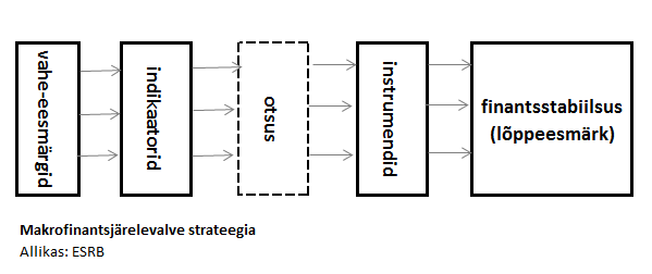 Makrofinantsjärelevalve strateegia