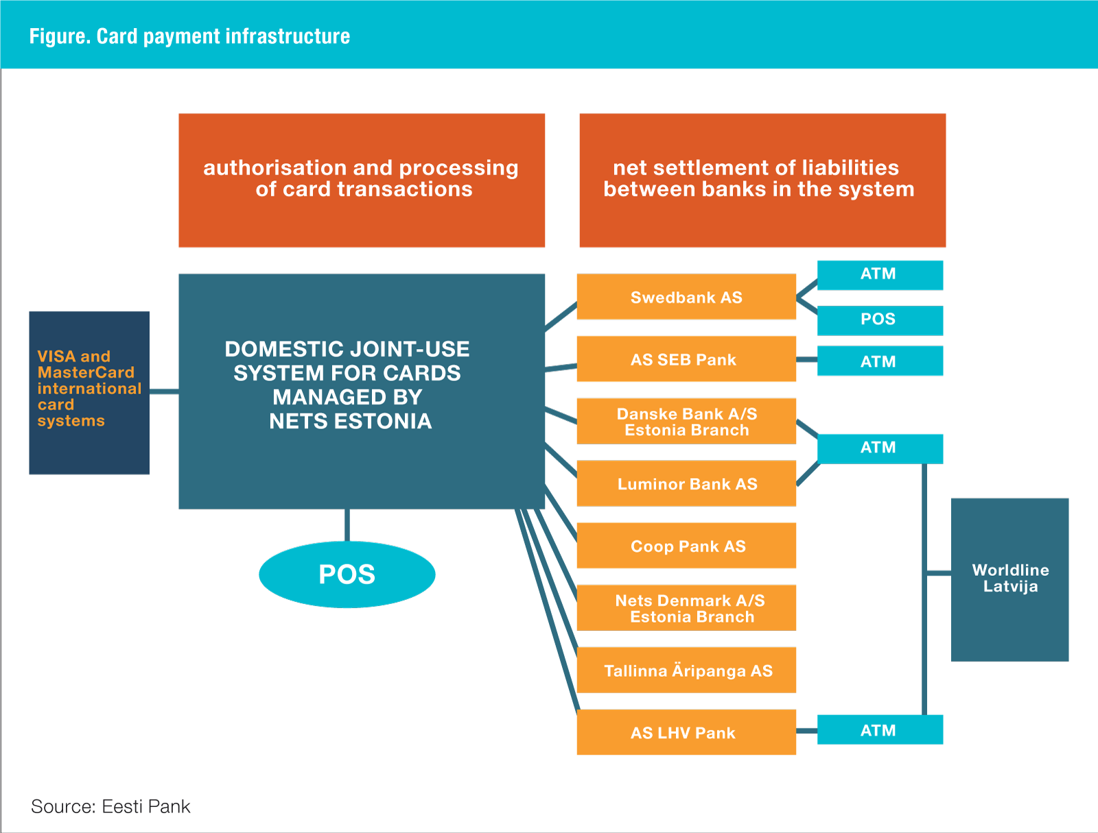 Card payment infrastructure