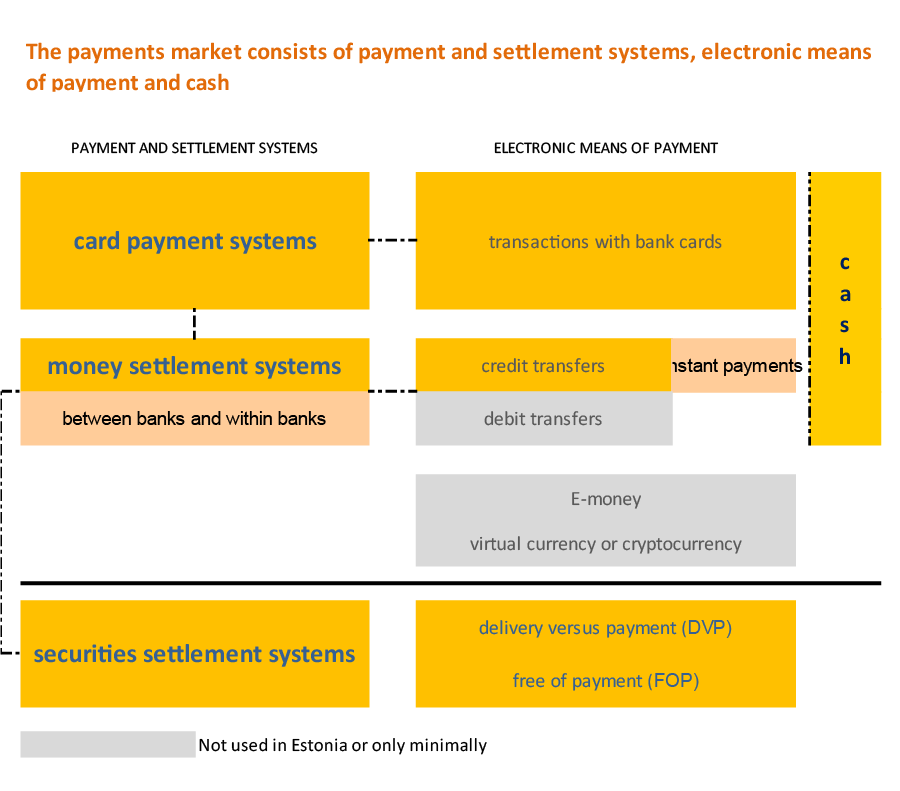 The payments market consists of payment and settlement systems, electronic means of payment and cash