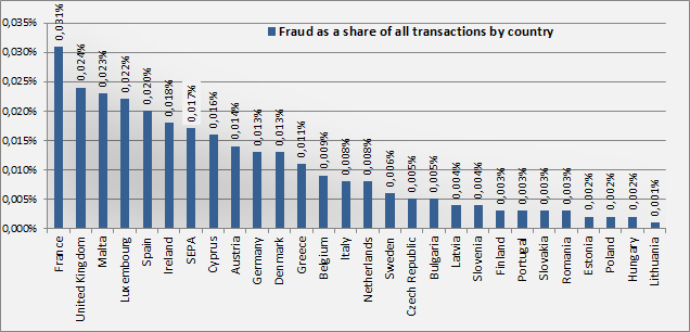d as a share of all transactions by country