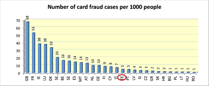 Number of card fraud cases per 1000 people