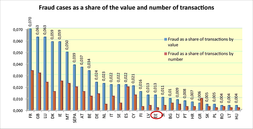 Fraud cases as a share of the value and number of transactions