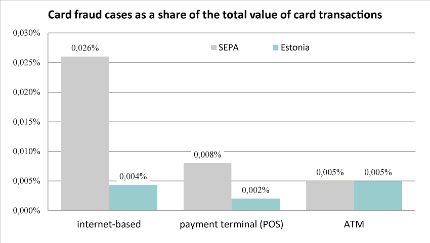 Card fraud cases as a share of the total value of card transactions