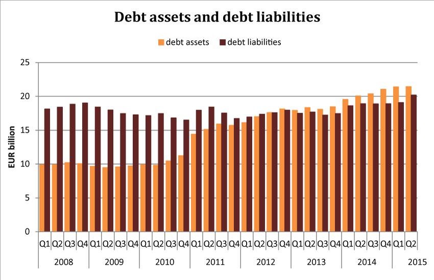 Debt assets and debt liabilities