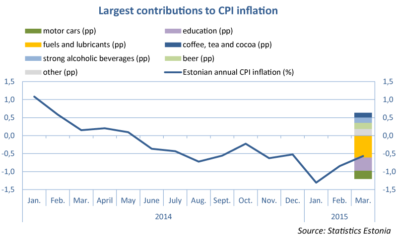 Largest contributions to CPI inflation