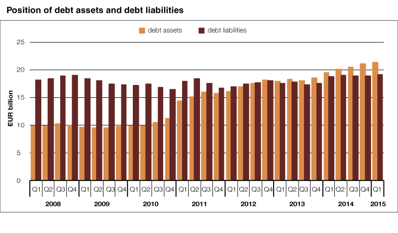 Position of debt assets and debt liabilities, billion euros
