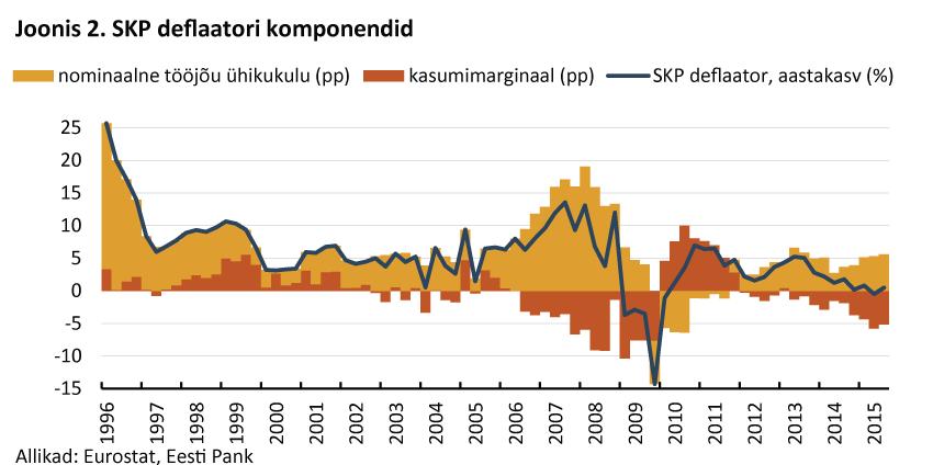 SKP deflaatori komponendid