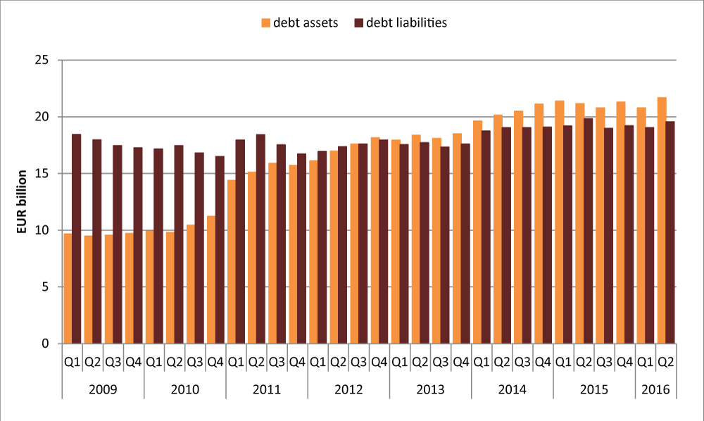 Debt assets and liabilities