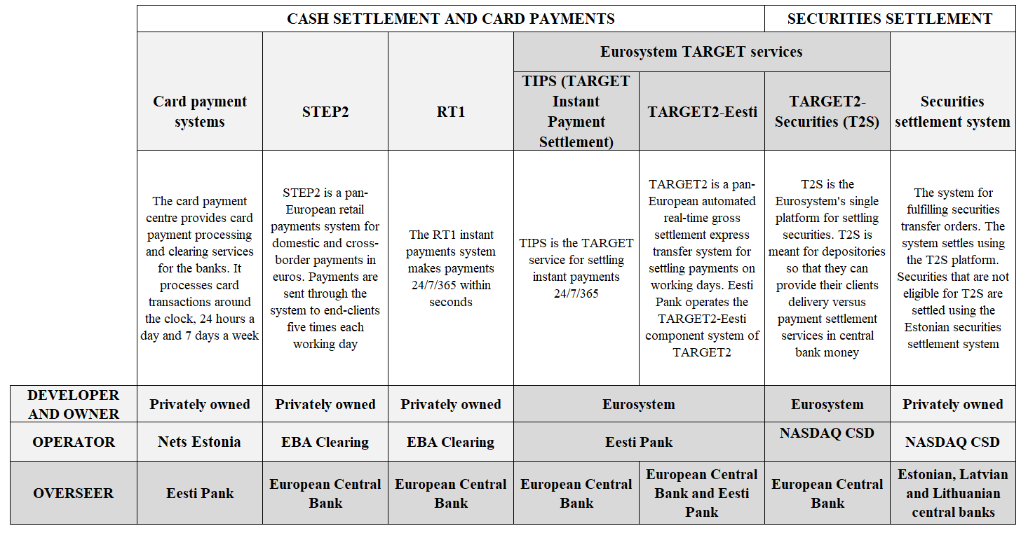 Important payment and settlement systems for the banks operating in Estonia