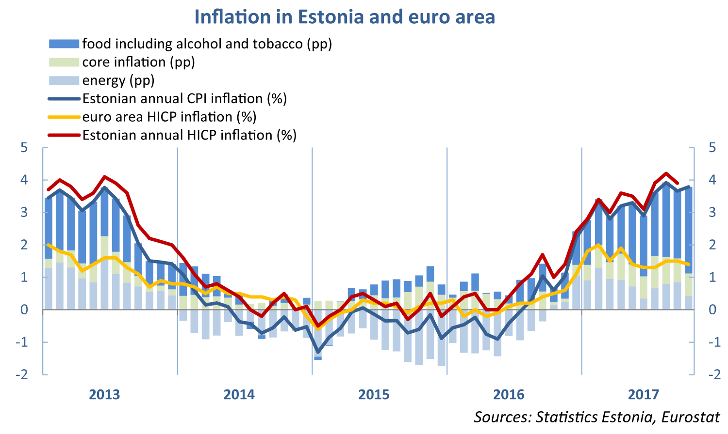 Inflation in Estonia and euro area