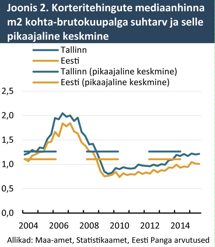 Korteritehingute mediaanhinna m2 kohta-brutokuupalga suhtarv ja selle pikaajaline keskmine