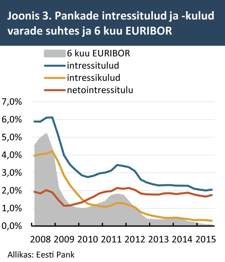 Pankade intressitulud ja -kulud varade suhtes ja 6 kuu EURIBOR