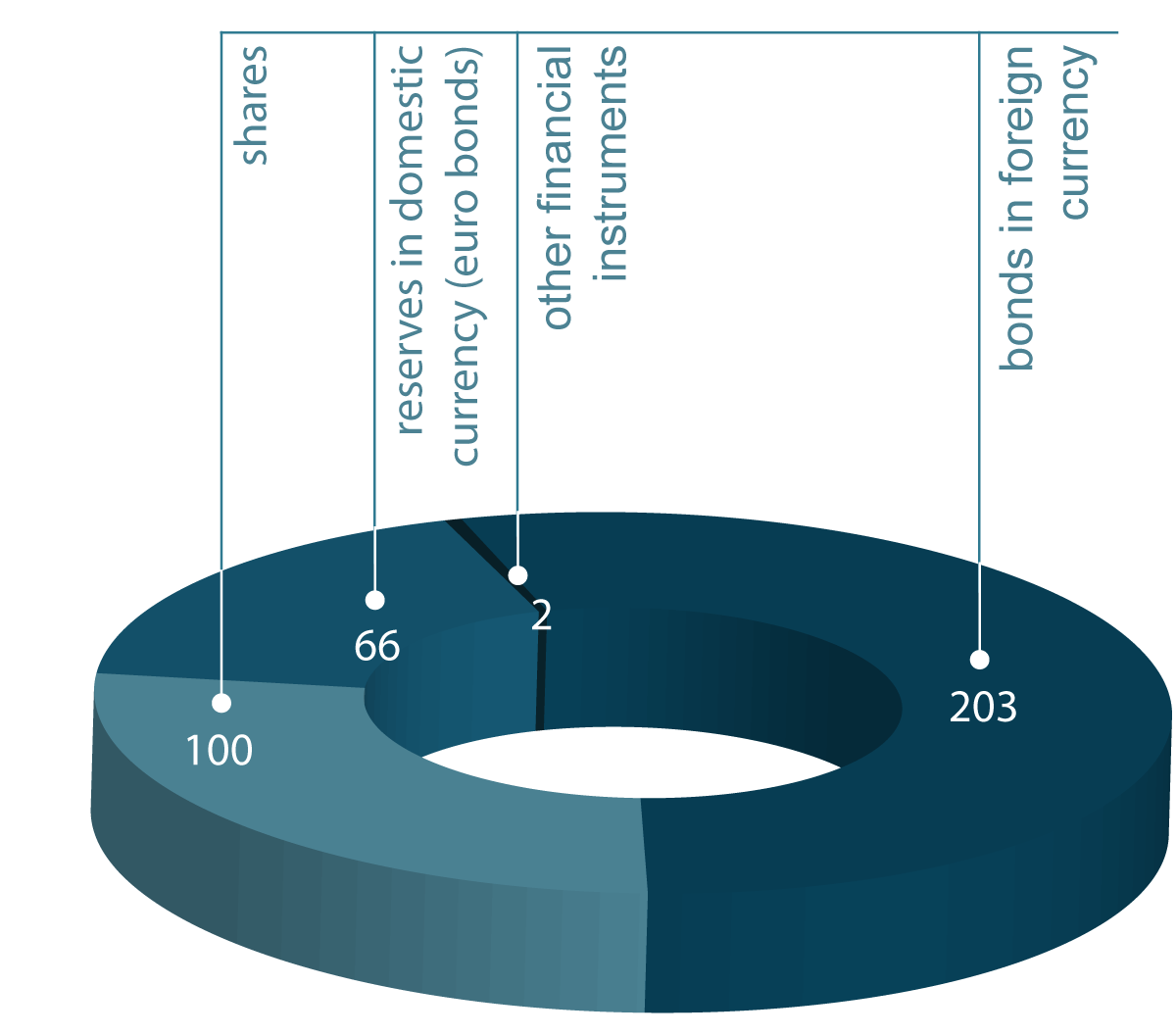 The structure of Eesti Pank's investment assets (EUR million)