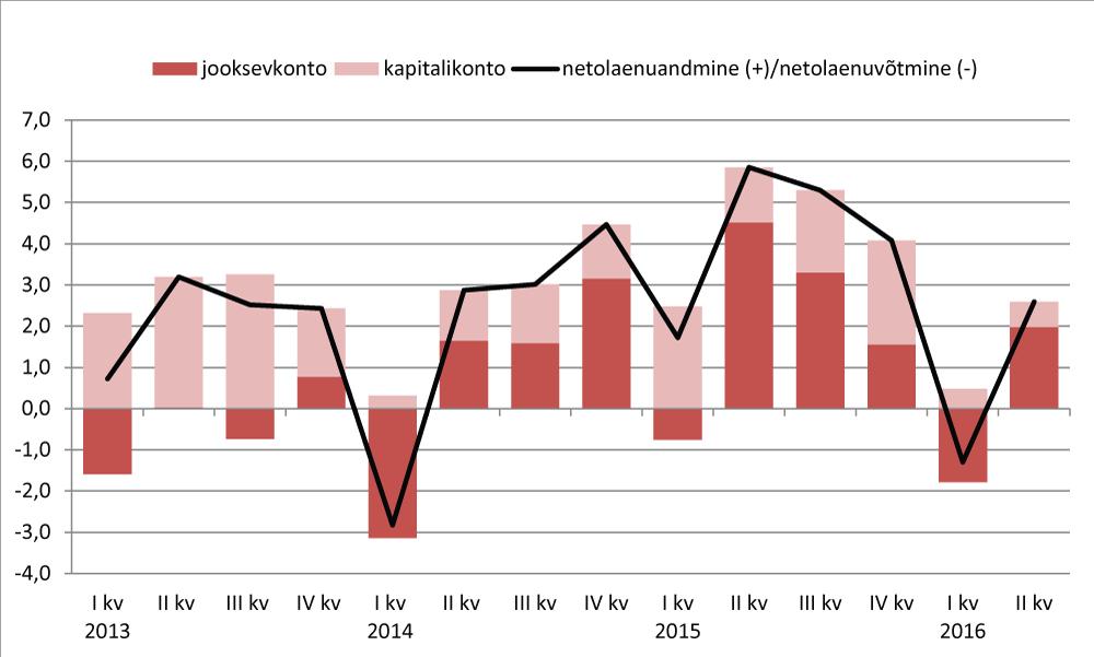 Joonis 2. Netolaenuandmine (+) ja netolaenuvõtmine (-) ehk jooksev- ja kapitalikonto summa, % SKPst