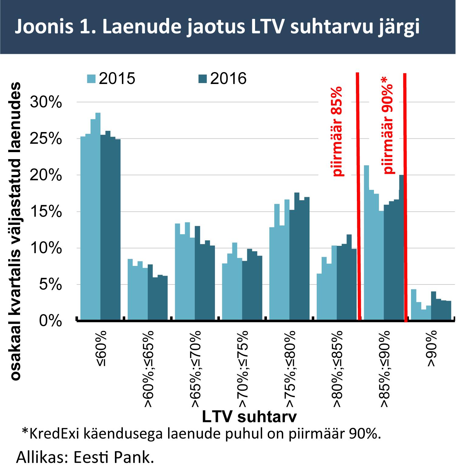 Laenude jaotus LTV suhtarvu järgi