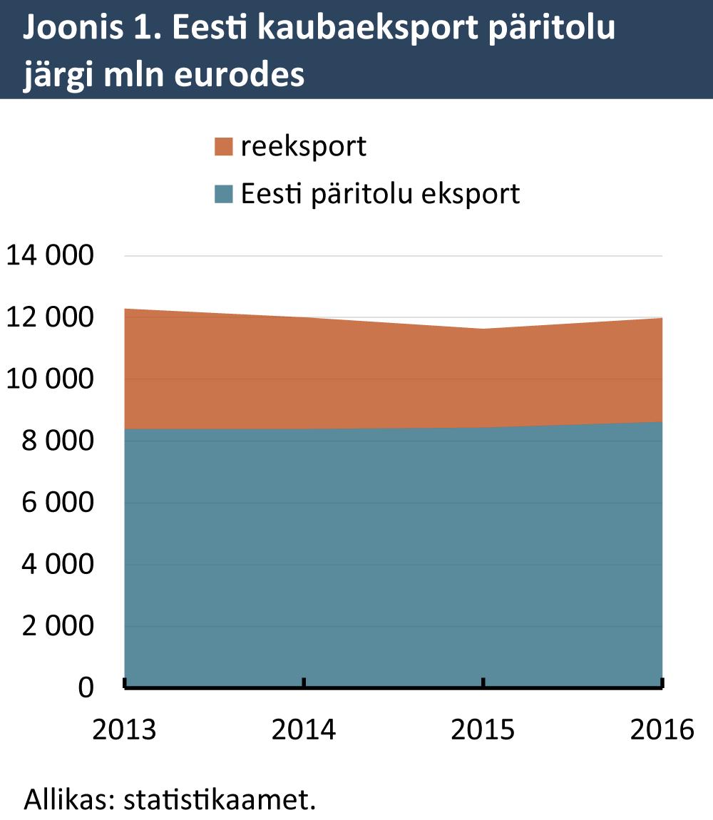 Eesti kaubaeksport päritolu järgi mln eurodes
