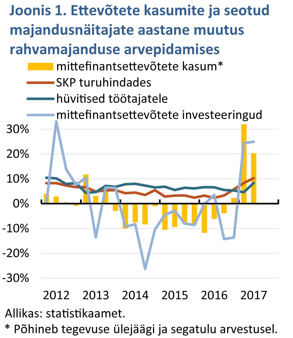 Ettevõtete kasumite ja seotud majandusnäitajate aastane muutus rahvamajanduse arvepidamises