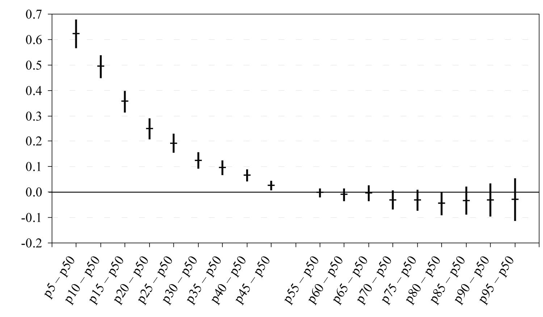 Alampalga tõusu mõju palgajaotuse protsentiilidele, elastsused 95%liste usalduspiiridega
