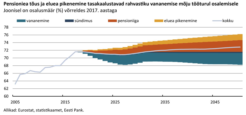 Pensioniea tõus ja eluea pikenemine tasakaalustavad rahvastiku vananemise mõju tööturul osalemisele