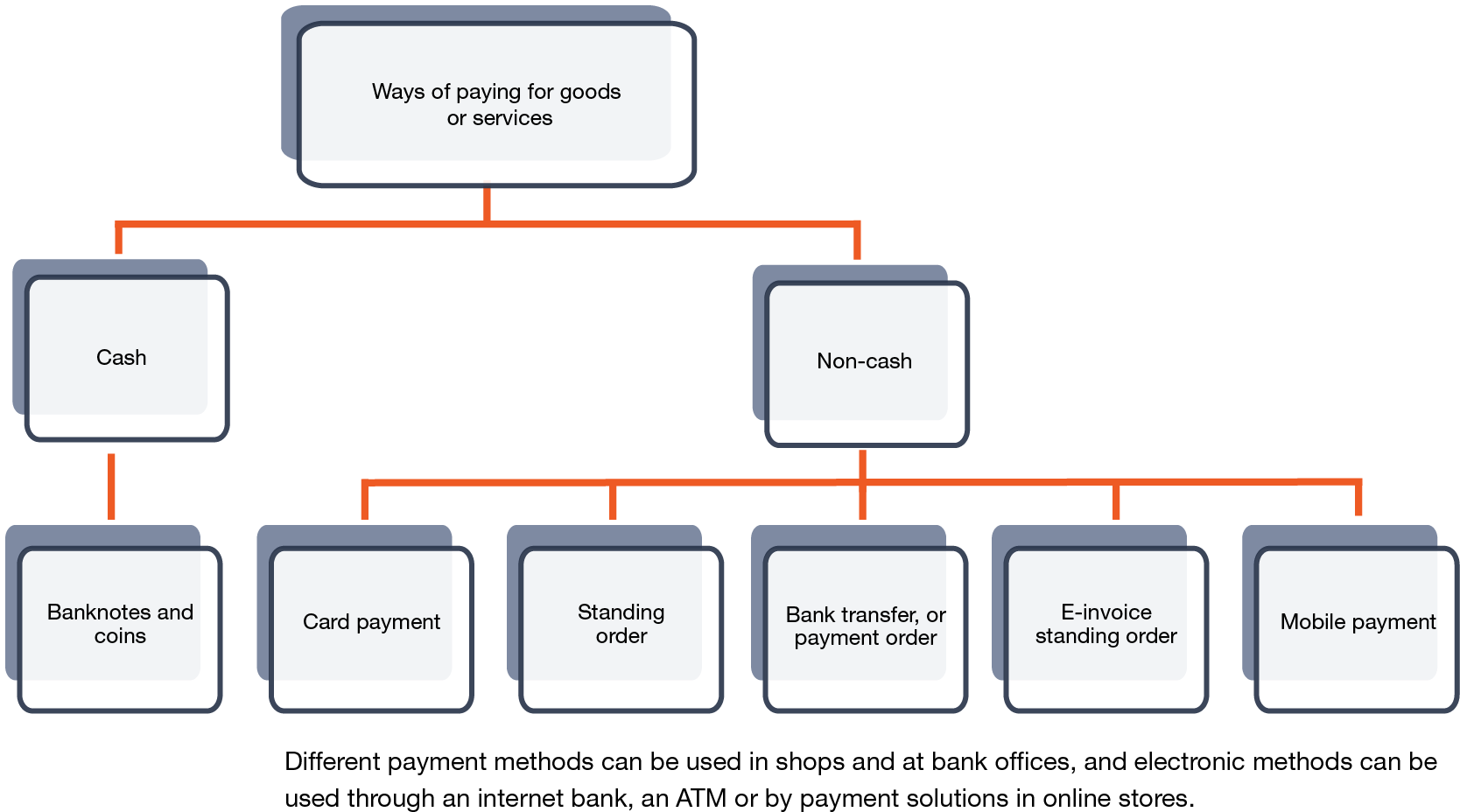electronic payment methods Americans have their choice of payment methods for most purchases, including credit cards, debit cards, cash, checks and newer forms of electronic payments, such as mobile wallets and wearablesas new forms of payment become popular, our preferred methods of payment have been changing.