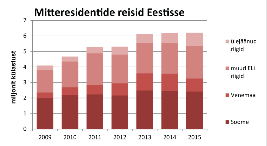 Mitteresidentide reisid Eestisse