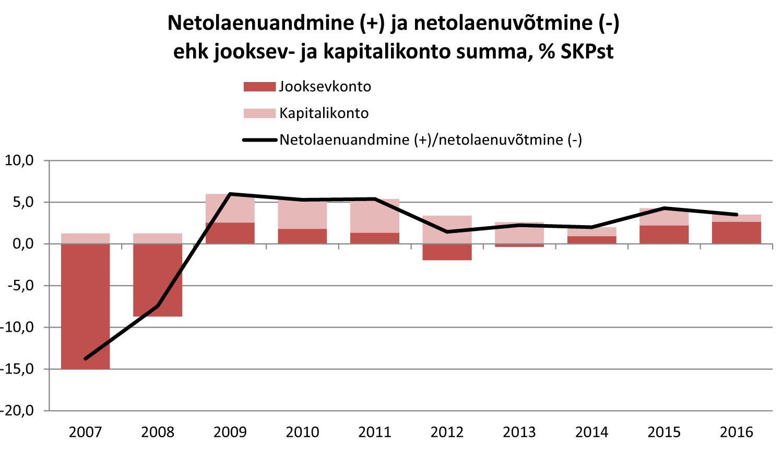 Netolaenuandmine (+) ja netolaenuvõtmine (-) ehk jooksev- ja kapitalikonto summa, % SKPst