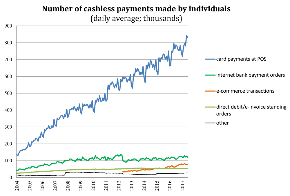 Number of cashless payments made by individuals