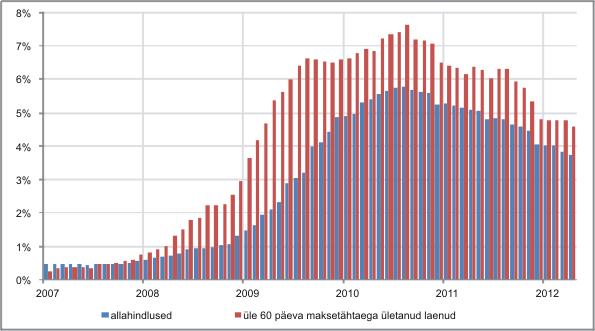 Joonis 3. Üle 60 päeva maksetähtaega ületavate laenude ja laenuallahindluste osakaal portfellis