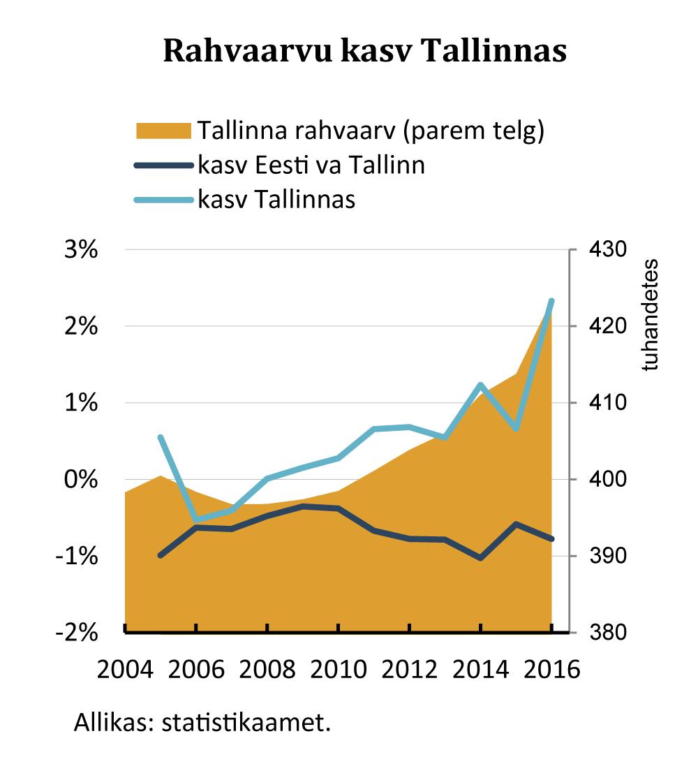 Rahvaarvu kasv Tallinnas