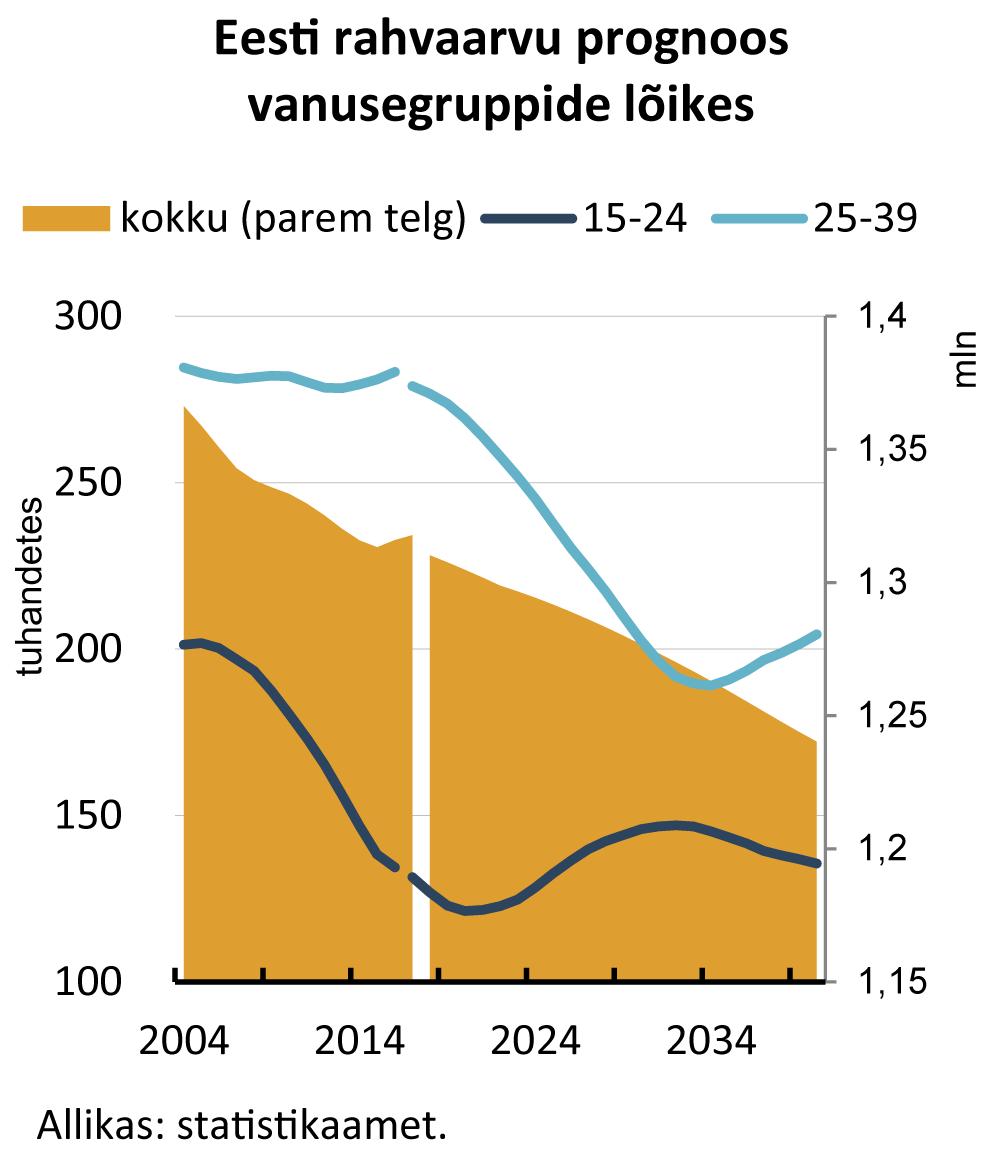 Eesti rahvaarvu prognoos vanusegruppide lõikes