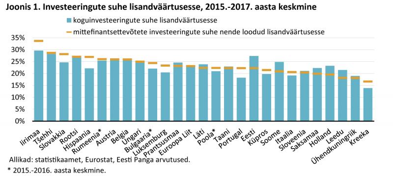Investeeringute suhe lisandväärtusesse, 2015.-2017. aasta keskmine