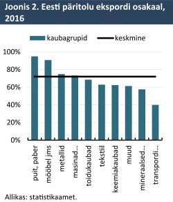 Eesti päritolu ekspordi osakaal, 2016
