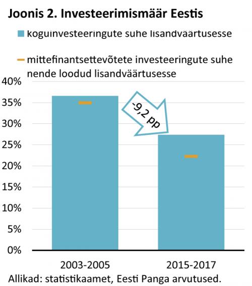 Investeerimismäär Eestis