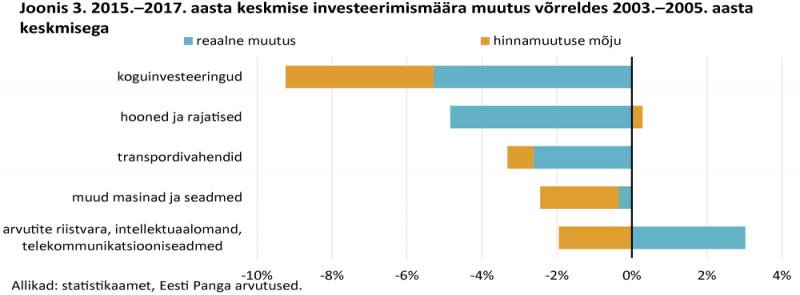 2015.–2017. aasta keskmise investeerimismäära muutus võrreldes 2003.–2005. aasta keskmisega