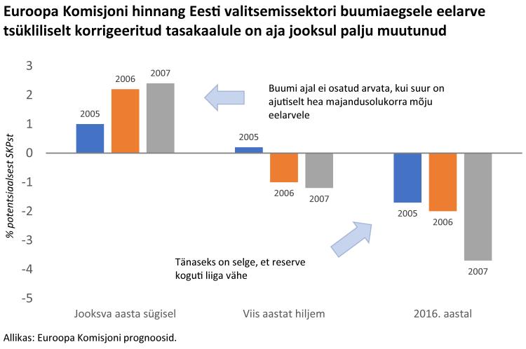Euroopa Komisjoni hinnang Eesti valitsemissektori buumiaegsele eelarve tsükliliselt korrigeeritud tasakaalule on aja jooksul palju muutunud