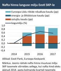 Nafta hinna languse mõju Eesti SKP-le